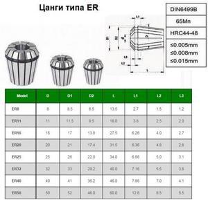 """Набор цанг ER40 из  7шт. d 6-25мм """"CNIC"""" в дер. упаковке"""