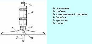 Глубиномер микрометрический ГМ 0-100мм (0,01) ГОСТ7470-92 с тв. сплавными вставками г. в. 1985-1988