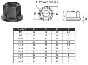 """Гайка шестигранная с буртиком М14 22х28х22х3.5мм (2204) """"CNIC"""""""