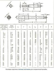 Метчик Гаечный М 4,0 (0,7)х16х60 Р6М5 укороченный (без маркировки марки стали)