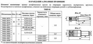 Карандаш алмазный   3908-0084C, тип 02, исп.С, АРС4, 2000/1600, 2,0 карат