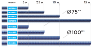 Шланг газоотводный NORDBERG H102B07 D=100мм, длина 7,5м (синий)