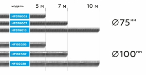 NORDBERG ШЛАНГ HF102G10 газоотводный Ø100мм, длина 10м, до +250°С (серый)