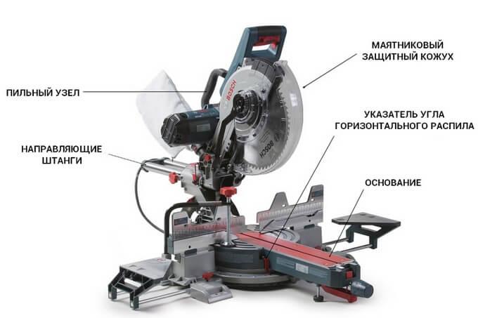 Устройство торцовочной пилы - основные составляющие инструмента.