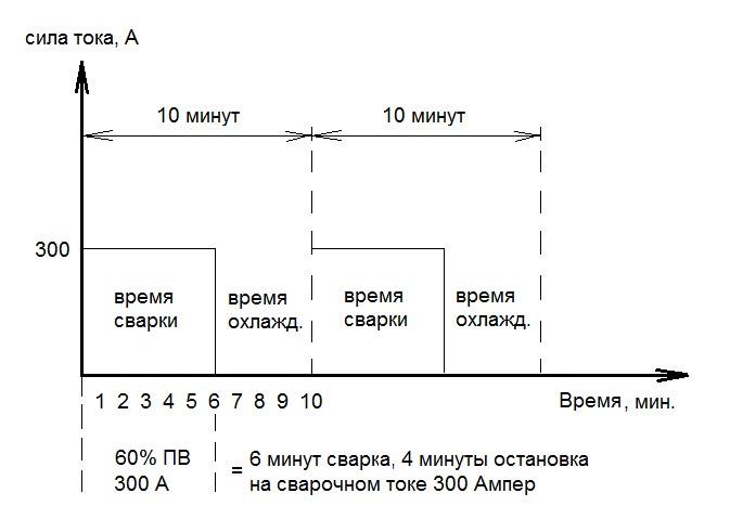 Диаграмма, показывающая как работает цикл сварки